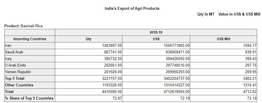 Top 5 Export Buyer Country  for Basmati Rice in India
